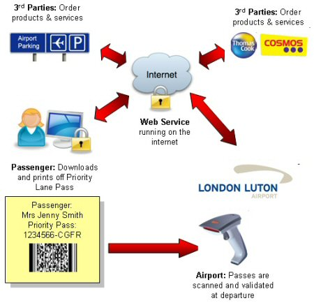 London Luton Airport Uses Impacts Web Services